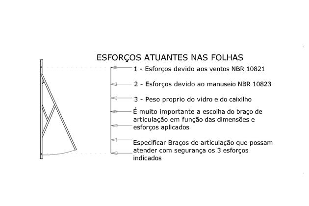 Ilustração dos esforços da ação dos ventos em fachadas