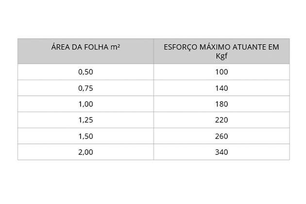 Tabela sobre ação dos ventos em fachadas