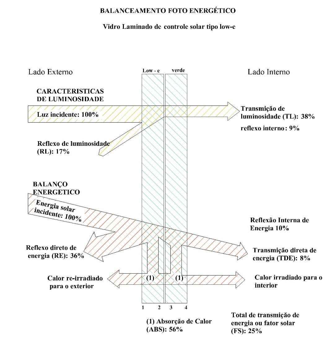 Ilustração do stress térmico no vidro laminado