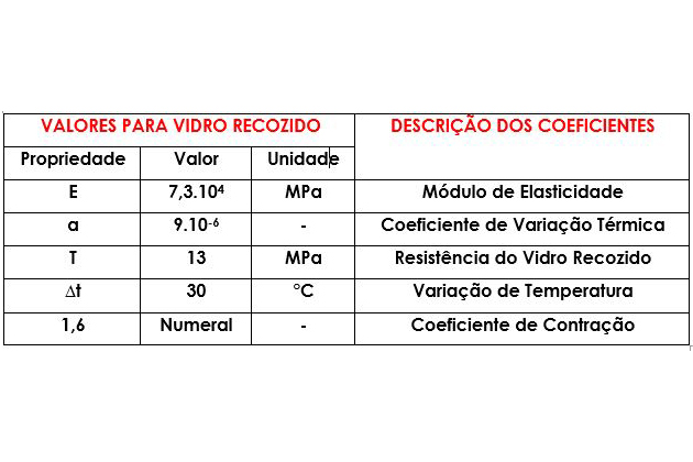 Tabela sobre vidro recozido e stress térmico