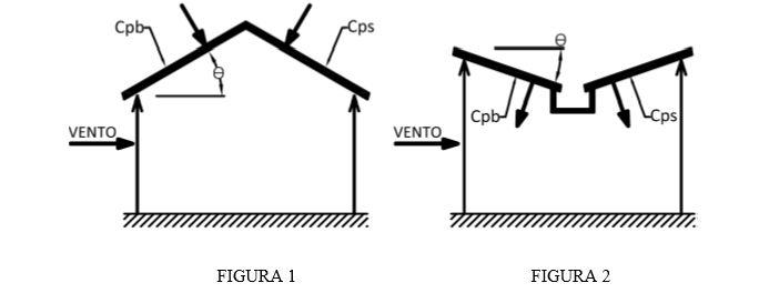 desenho de exemplo de coeficiente de pressão